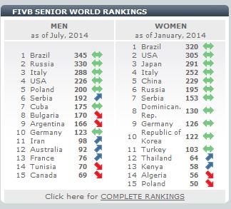 ranking-fivb-08-2014